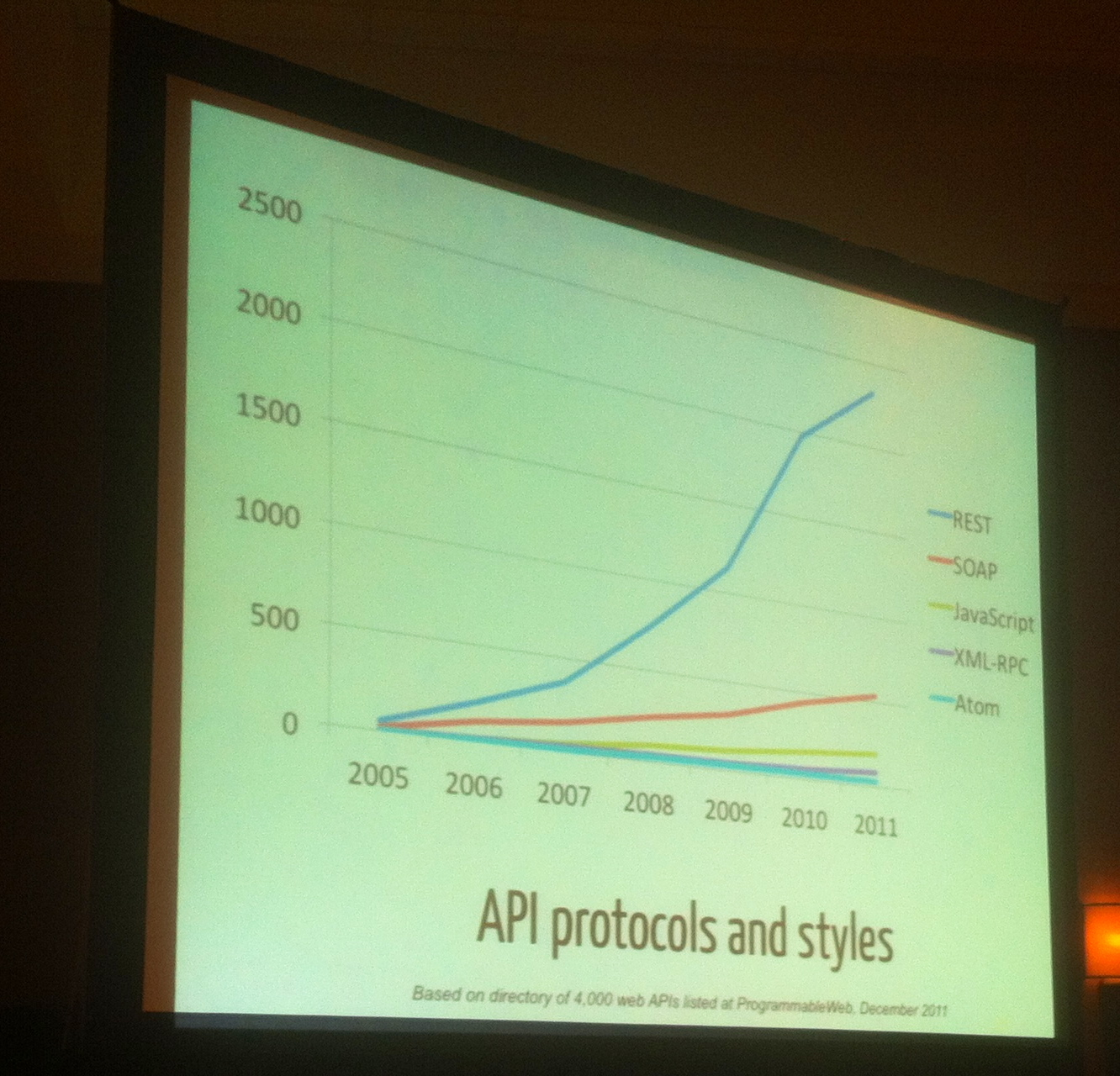 Hot API Protocols and Styles from John Musser of Programmableweb.com